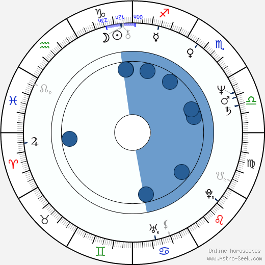 José Pedro Gomes wikipedia, horoscope, astrology, instagram