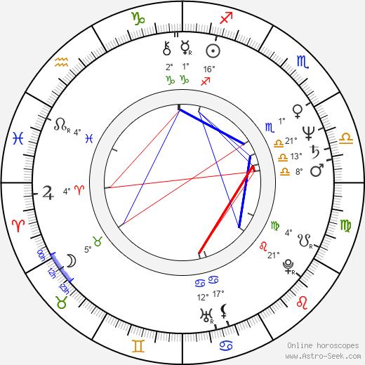 Louison Danis birth chart, biography, wikipedia 2020, 2021