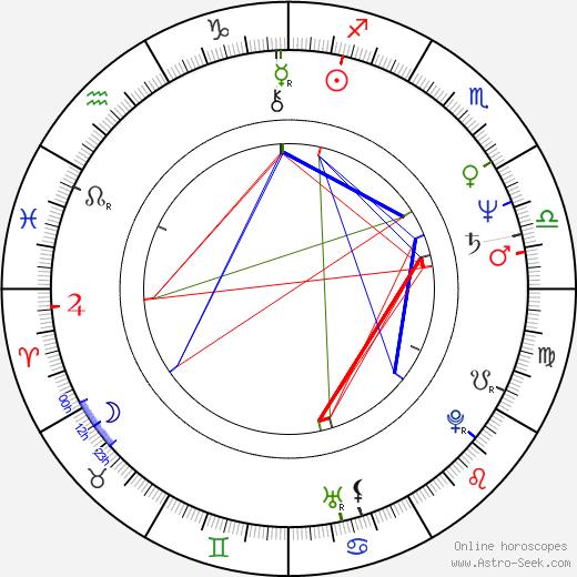 Louison Danis birth chart, Louison Danis astro natal horoscope, astrology