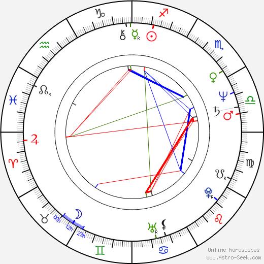 Marcin Slawinski birth chart, Marcin Slawinski astro natal horoscope, astrology