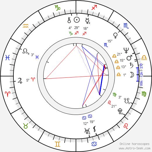 Michael Horse birth chart, biography, wikipedia 2020, 2021