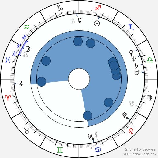 Mick Garris wikipedia, horoscope, astrology, instagram