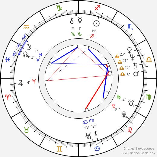 Mick Garris birth chart, biography, wikipedia 2019, 2020