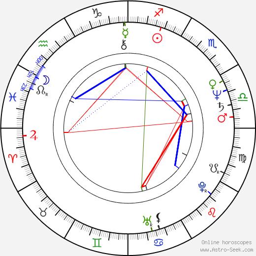 Mick Garris astro natal birth chart, Mick Garris horoscope, astrology