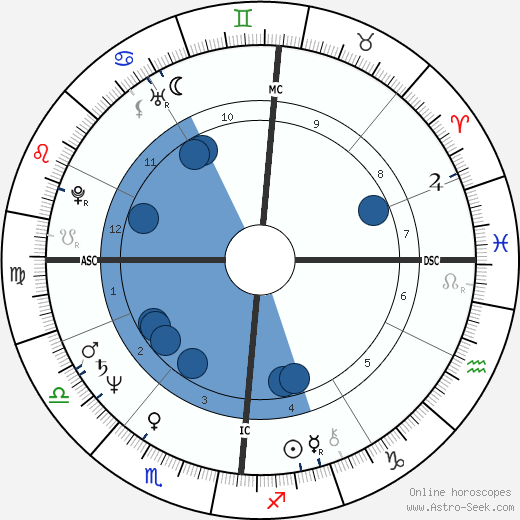 Mike Krüger wikipedia, horoscope, astrology, instagram