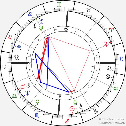 Mike Krüger день рождения гороскоп, Mike Krüger Натальная карта онлайн