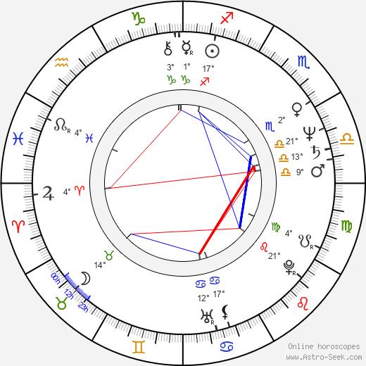 Milan Svoboda birth chart, biography, wikipedia 2020, 2021