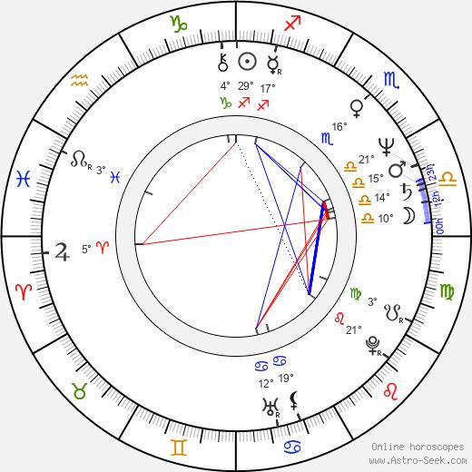 Miroslav Buberle birth chart, biography, wikipedia 2019, 2020