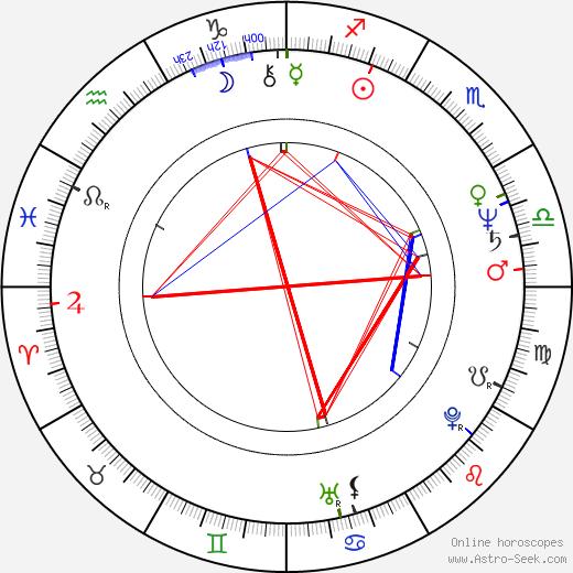 Obba Babatundé birth chart, Obba Babatundé astro natal horoscope, astrology