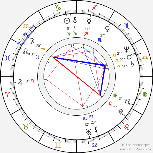 Oldřich Haberle birth chart, biography, wikipedia 2019, 2020