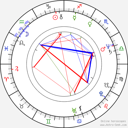 Oldřich Haberle astro natal birth chart, Oldřich Haberle horoscope, astrology