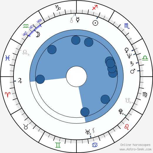 Roger Miret wikipedia, horoscope, astrology, instagram