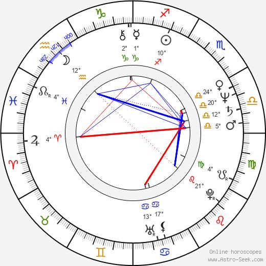 Roger Miret birth chart, biography, wikipedia 2019, 2020