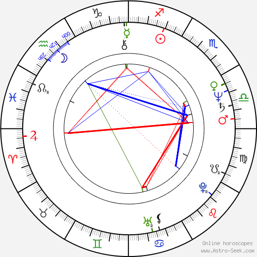 Roger Miret birth chart, Roger Miret astro natal horoscope, astrology
