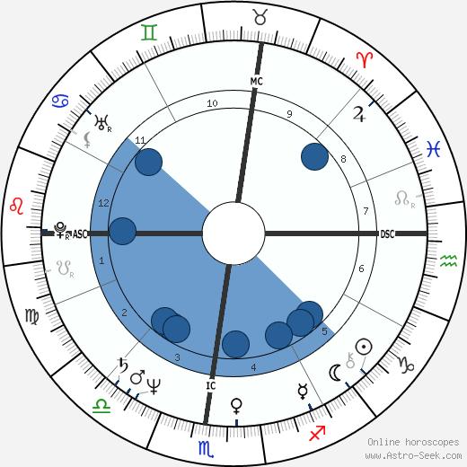 Rose Manfredi wikipedia, horoscope, astrology, instagram