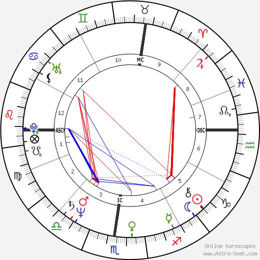 Rose Manfredi tema natale, oroscopo, Rose Manfredi oroscopi gratuiti, astrologia