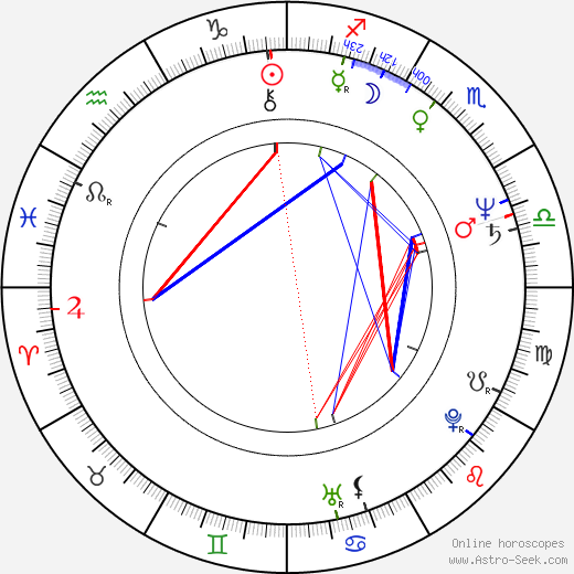 Steve Bisley birth chart, Steve Bisley astro natal horoscope, astrology