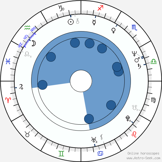 Tom Hamilton wikipedia, horoscope, astrology, instagram
