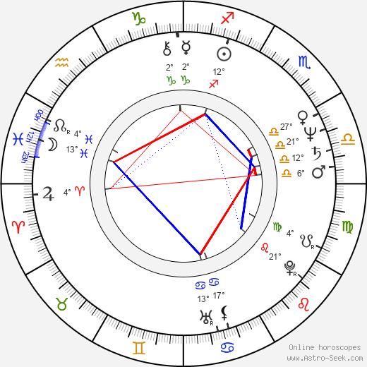Tony Devon birth chart, biography, wikipedia 2020, 2021