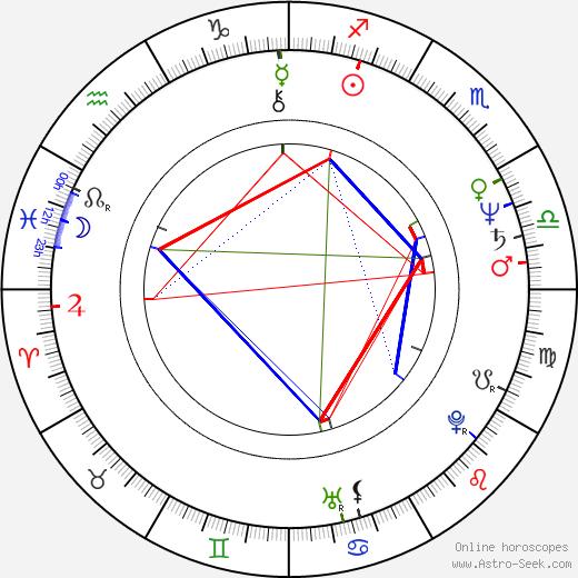 Tony Devon birth chart, Tony Devon astro natal horoscope, astrology