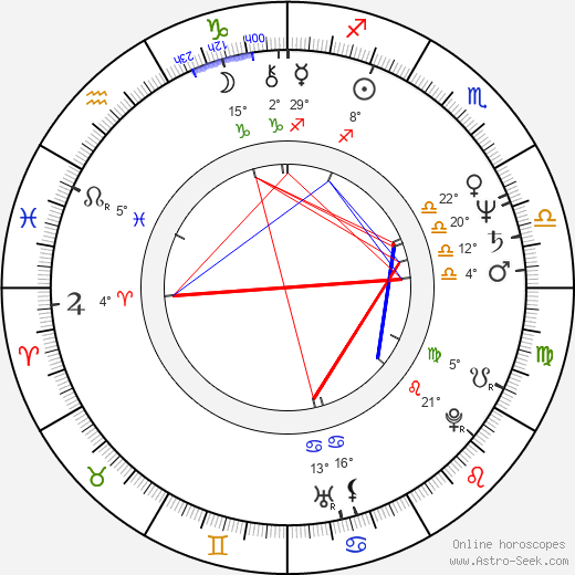 Treat Williams birth chart, biography, wikipedia 2019, 2020