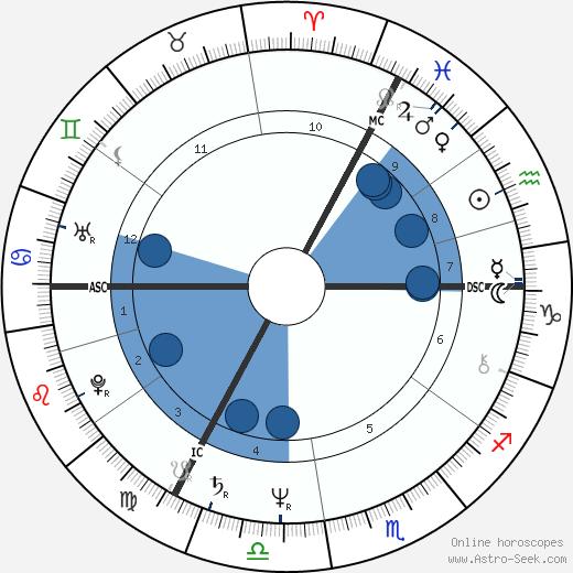 Alain Baran wikipedia, horoscope, astrology, instagram