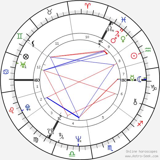 Alain Baran день рождения гороскоп, Alain Baran Натальная карта онлайн