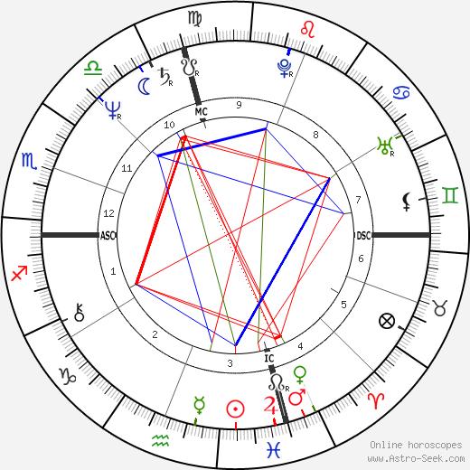 Dale O'Brien astro natal birth chart, Dale O'Brien horoscope, astrology