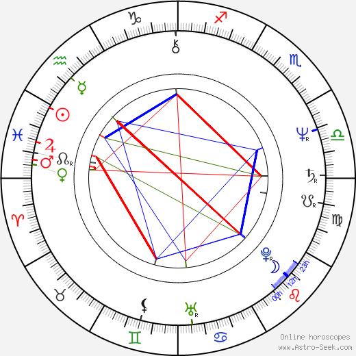 David A. Kimball birth chart, David A. Kimball astro natal horoscope, astrology