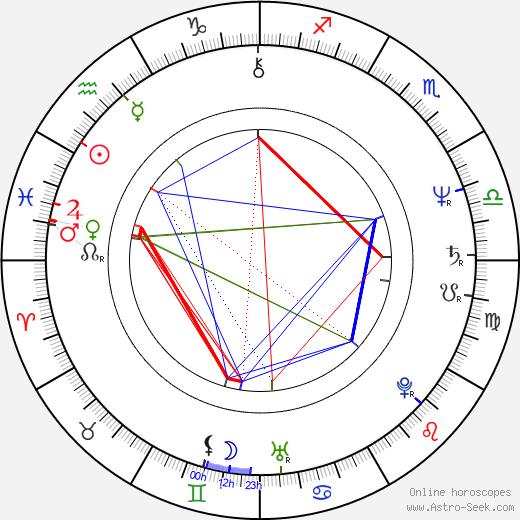 David Birnie birth chart, David Birnie astro natal horoscope, astrology