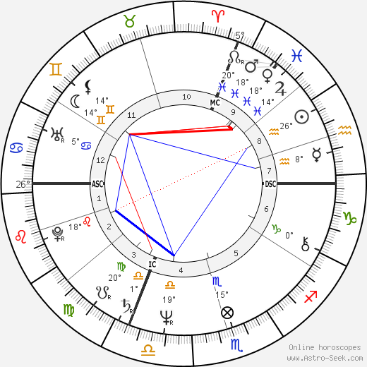 Dominique Gabella birth chart, biography, wikipedia 2019, 2020