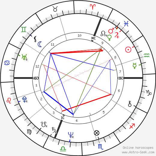 Dominique Gabella astro natal birth chart, Dominique Gabella horoscope, astrology