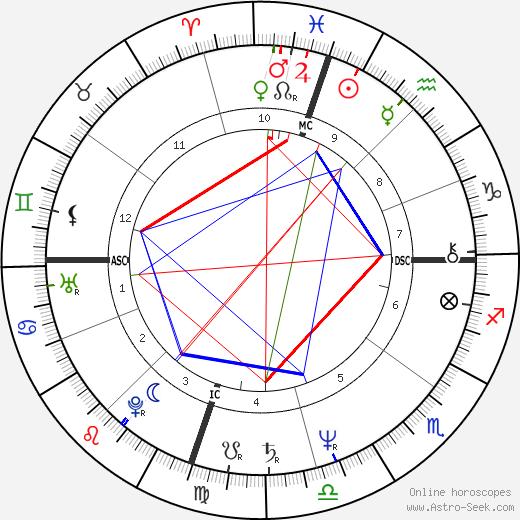 Edward Albert день рождения гороскоп, Edward Albert Натальная карта онлайн