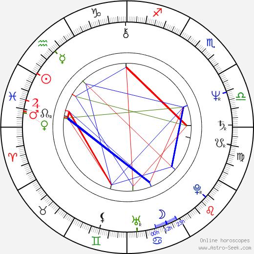 Elizabeth Omilami birth chart, Elizabeth Omilami astro natal horoscope, astrology