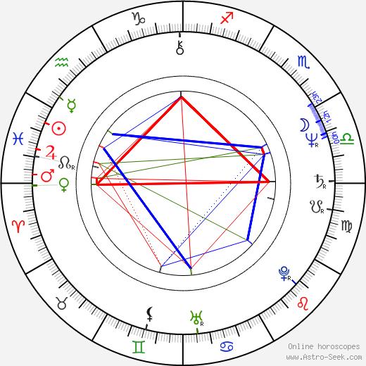 Gary Teague birth chart, Gary Teague astro natal horoscope, astrology