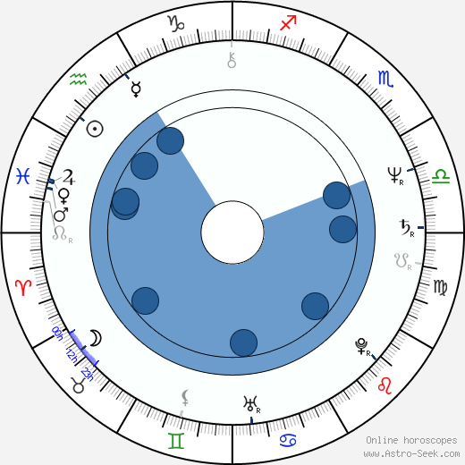 Gustáv Kyselica wikipedia, horoscope, astrology, instagram