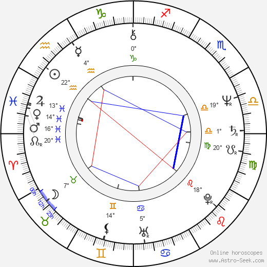 Gustáv Kyselica birth chart, biography, wikipedia 2018, 2019