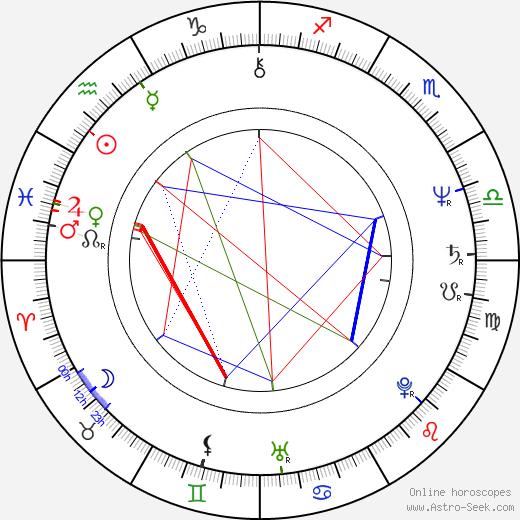 Gustáv Kyselica astro natal birth chart, Gustáv Kyselica horoscope, astrology