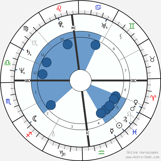 Gustavo Thoeni wikipedia, horoscope, astrology, instagram