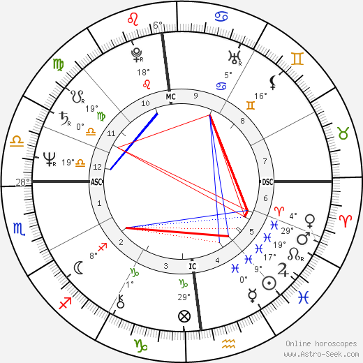 Gustavo Thoeni birth chart, biography, wikipedia 2018, 2019