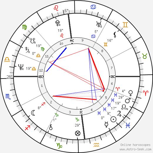 Gustavo Thoeni birth chart, biography, wikipedia 2020, 2021