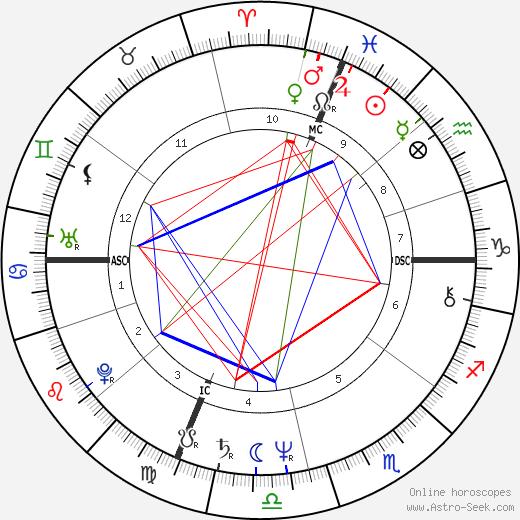 Helen Shaver birth chart, Helen Shaver astro natal horoscope, astrology