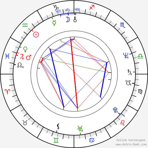 Hishamuddin Rais день рождения гороскоп, Hishamuddin Rais Натальная карта онлайн