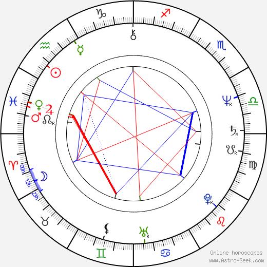 Igor Ševčík astro natal birth chart, Igor Ševčík horoscope, astrology