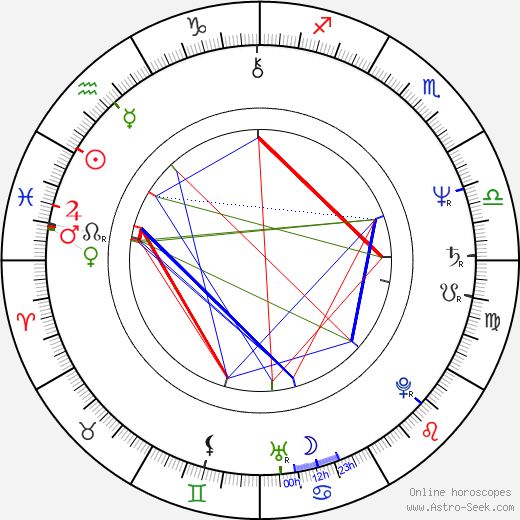 Isabel Preysler birth chart, Isabel Preysler astro natal horoscope, astrology