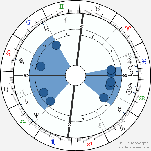 Jacques Villeret wikipedia, horoscope, astrology, instagram