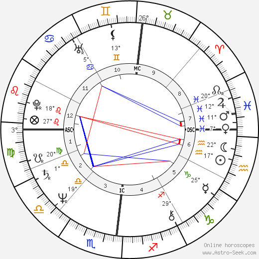 Jacques Villeret birth chart, biography, wikipedia 2019, 2020