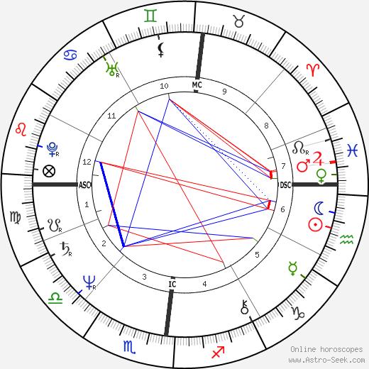 Жак Вильре Jacques Villeret день рождения гороскоп, Jacques Villeret Натальная карта онлайн