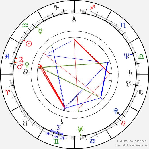 Jadwiga Jankowska-Cieslak astro natal birth chart, Jadwiga Jankowska-Cieslak horoscope, astrology