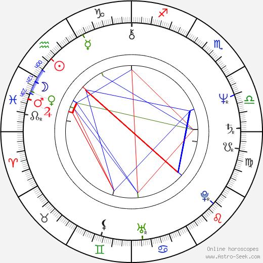Jiří Cieslar birth chart, Jiří Cieslar astro natal horoscope, astrology